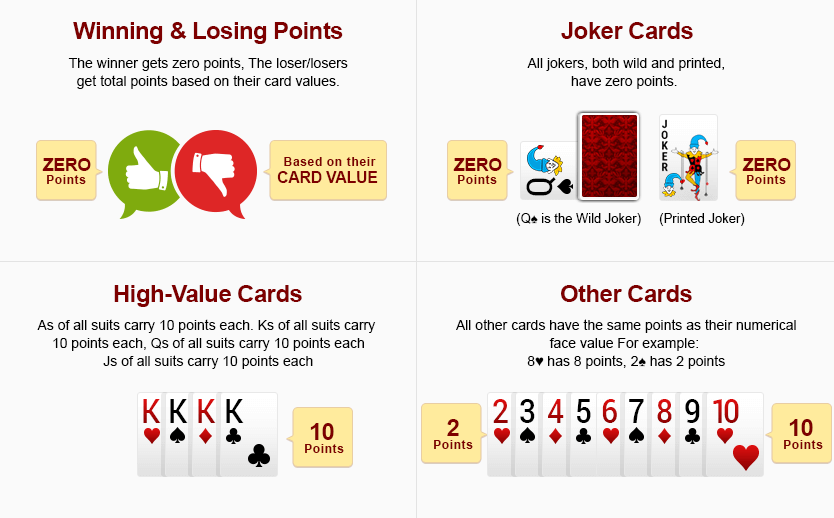 rummy card points system
