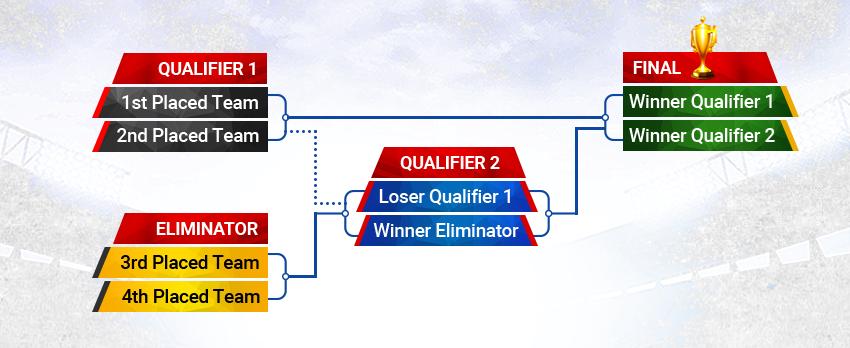 indian-t-league format